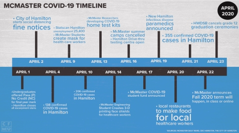 Covid-19 Updates Monthly Timeline Series